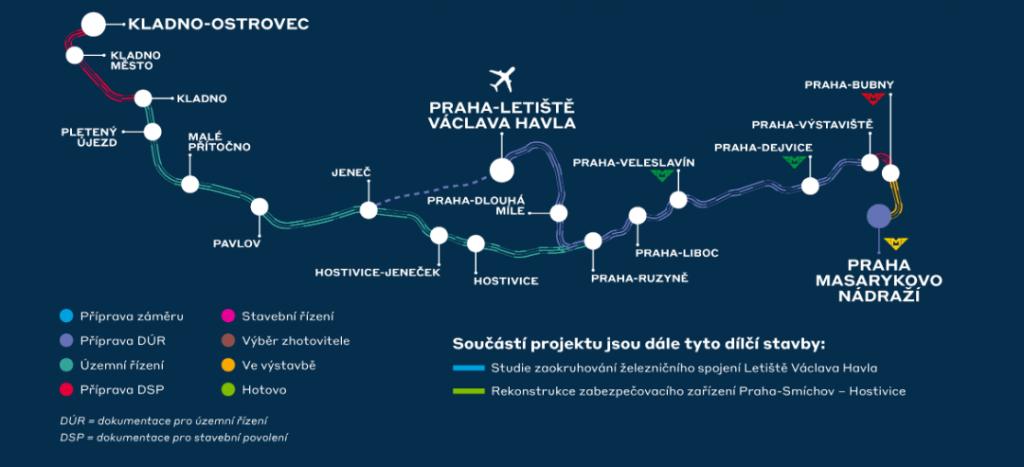A térképen sárga színnel jelölik a ma már elkészült pályaszakaszt, a piros, kék és zöld színekkel jelölt szakaszok előkészítés alatt állnak. Forrás: zeleznicenastanice.cz